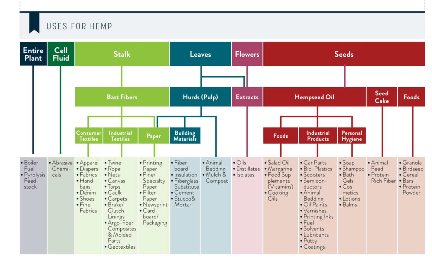 מקור תמונה: Hemp Business Journal/New Frontier Data